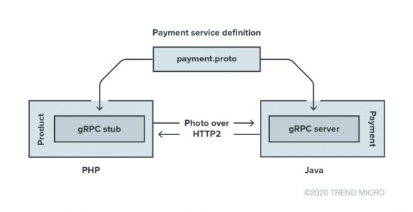 Figure 2. An illustration of how the gRPC framework works in an online retail application that has the product and payment services interacting via APIs