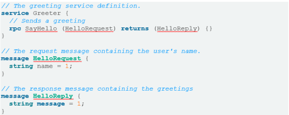"""Figure 3. An example of a gRPC """"HelloWorld"""" demonstration sending a string message Image credit: gRPC Quick Start"""