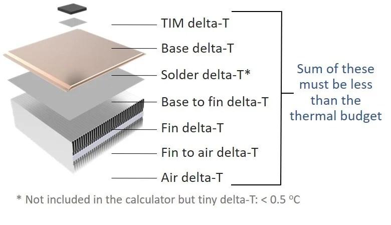 heat sink calculator use instructions