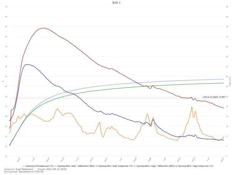 Graf över betonggjutning med hållfasthetsberäkning.