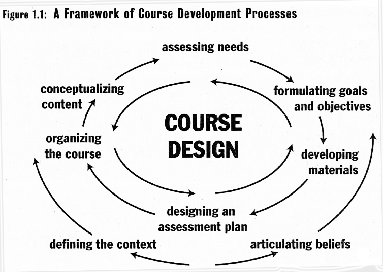 » What steps are part of the process of designing a