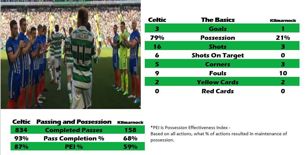 Celtic 3 Kilmarnock 1, by numbers