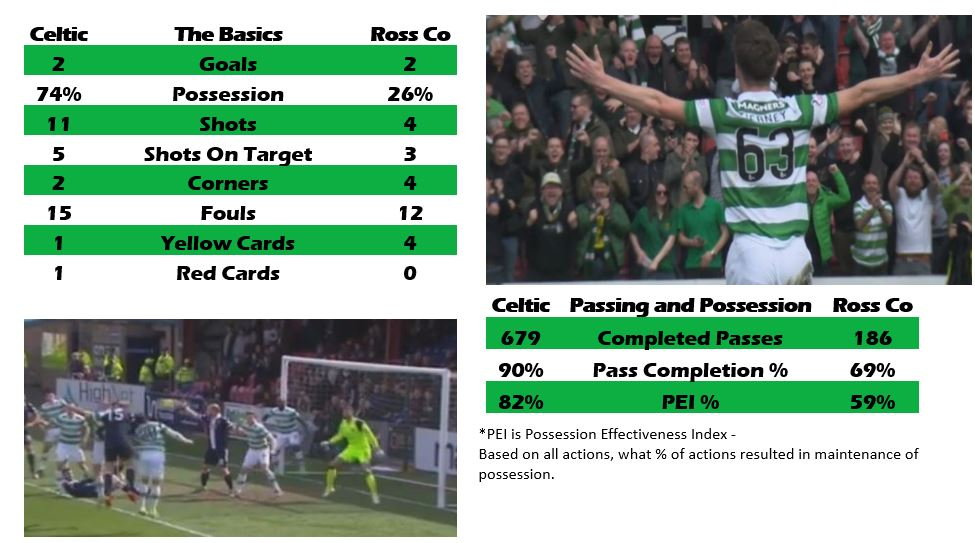 Ross County 2 Celtic 2, by numbers