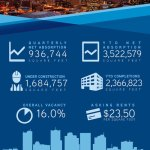 Greater Phoenix Office Market Improves Despite Slowing Job Growth