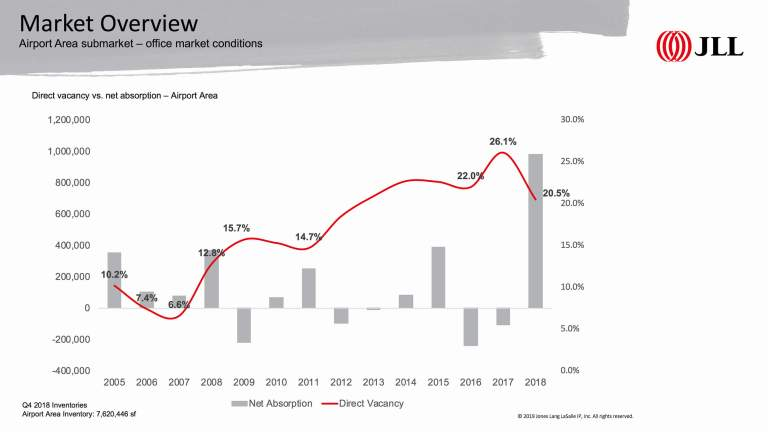 JLL report shows Phoenix Airport office submarket on the rise