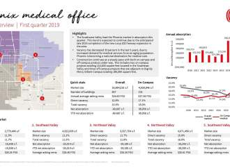 JLL: Phoenix medical office vacancy rates down 33% in last five years