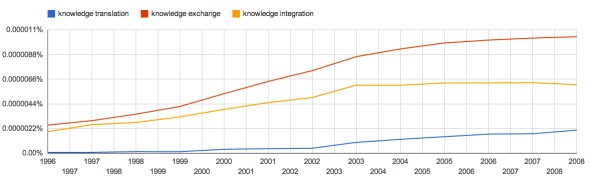 Knowledge Translation, Exchange & Integration NGram