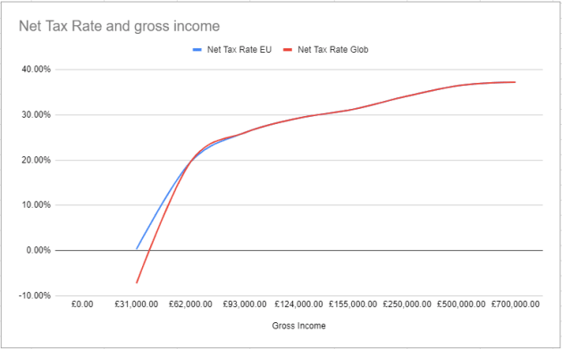 Universal Basic Income Gross Income vs Net Tax Rate