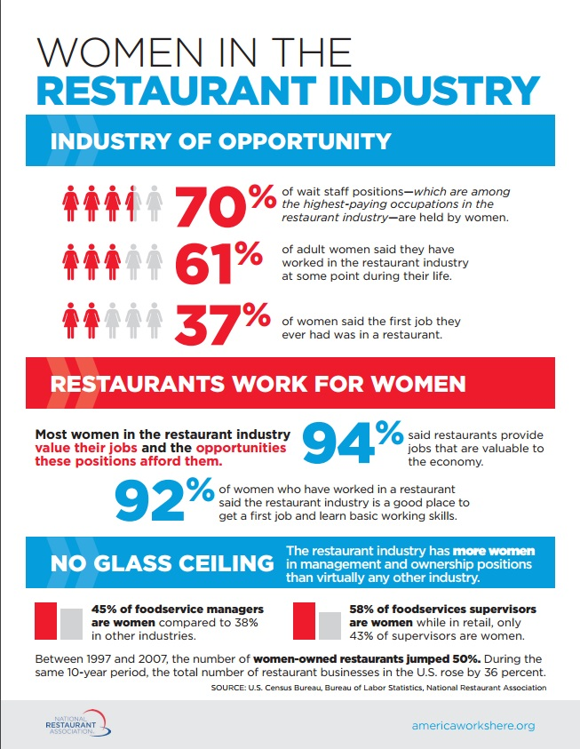 Women in Restaurants Info Graphic NRA