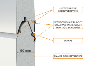 Portes de garage sectionnelle avec isolation