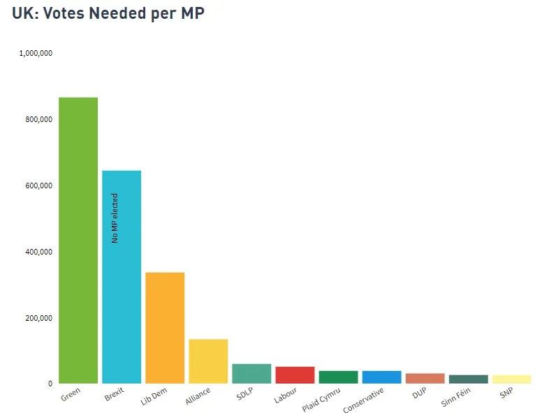 Proportional Representation vote