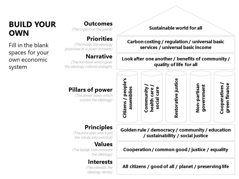 Interests: All citizens / good of all / planet / preserving life Values: Cooperation / common good / justice / equality Principles: Golden rule / democracy / community / education / sustainability / social justice Pillars of Power: Citizens / people's assemblies / community / health care / social care / restorative justice / non-partisan government / cooperatives / green finance Narrative: Look after one another / benefits of community / quality of life for all Priorities: Carbon costing / regulation / universal basic services / universal basic income Outcomes: Sustainable world for all