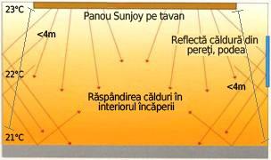 Unghiul-razelor-infrarosii-al-panourilor-Sunjoy
