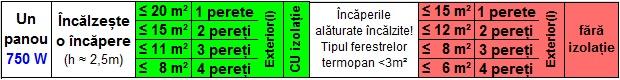 calcul-panouri-radiante-750w