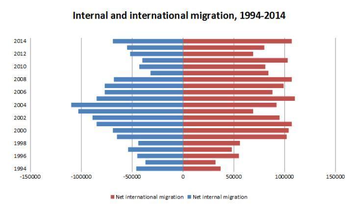 migration_2