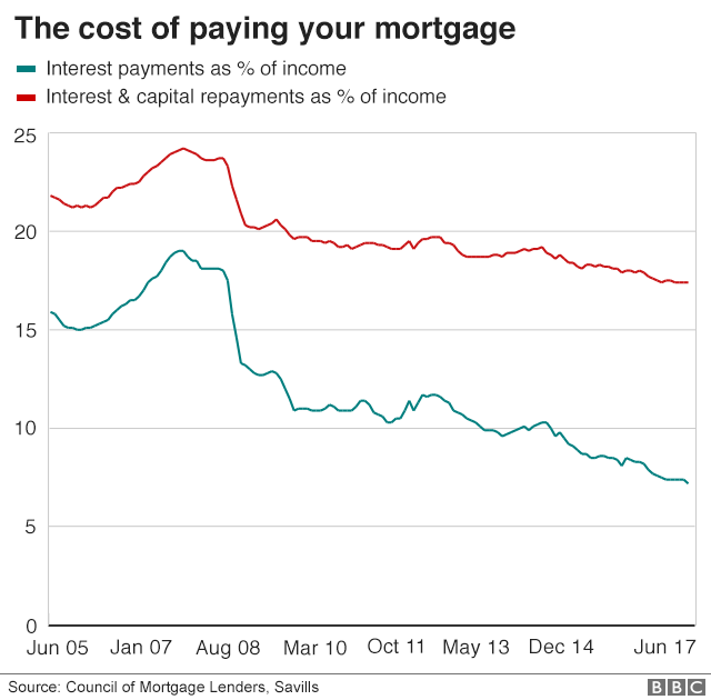 BBC_cost_of_paying_mortgage_640-nc