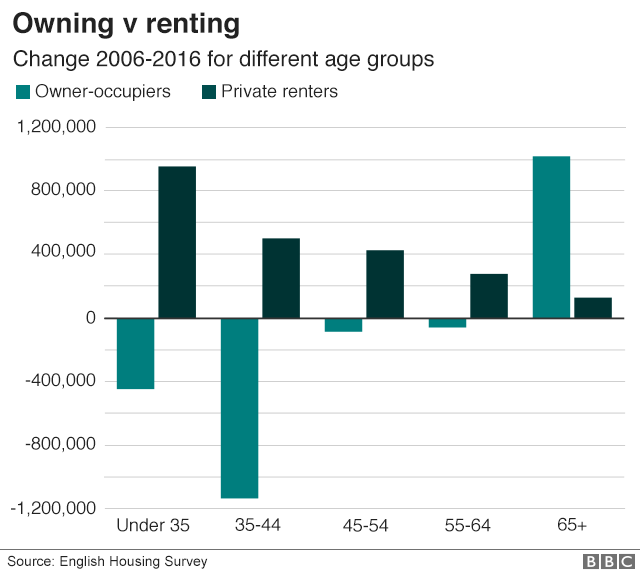 BBc_owning_v_renting_640-nc
