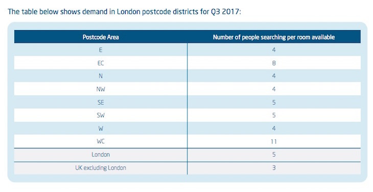 Getting Cheaper To Rent In London | Central Housing Group