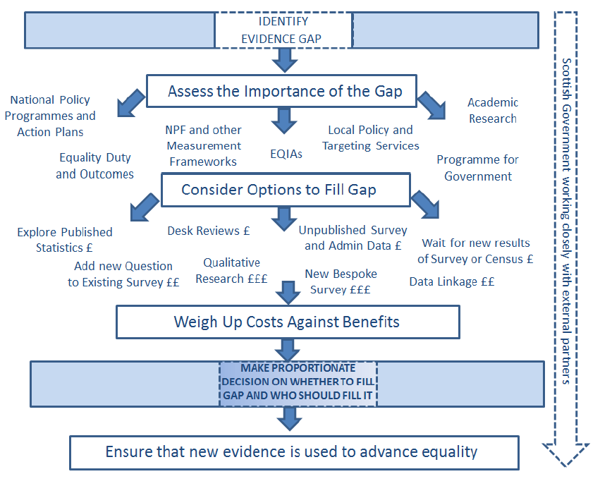 SG 2017-2021 Eq Evidence Gaps