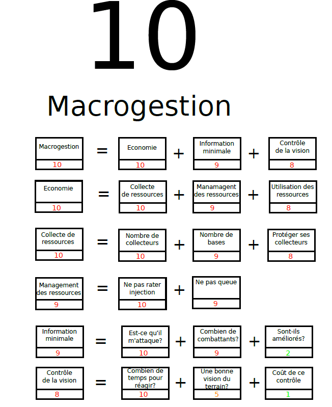 Critere_10_Macrogestion
