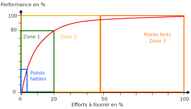 points_forts