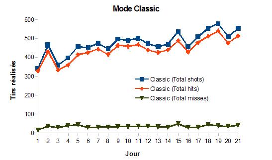 002_Aim_Hero_Classic_Mode_Tirs_Totaux_Precision