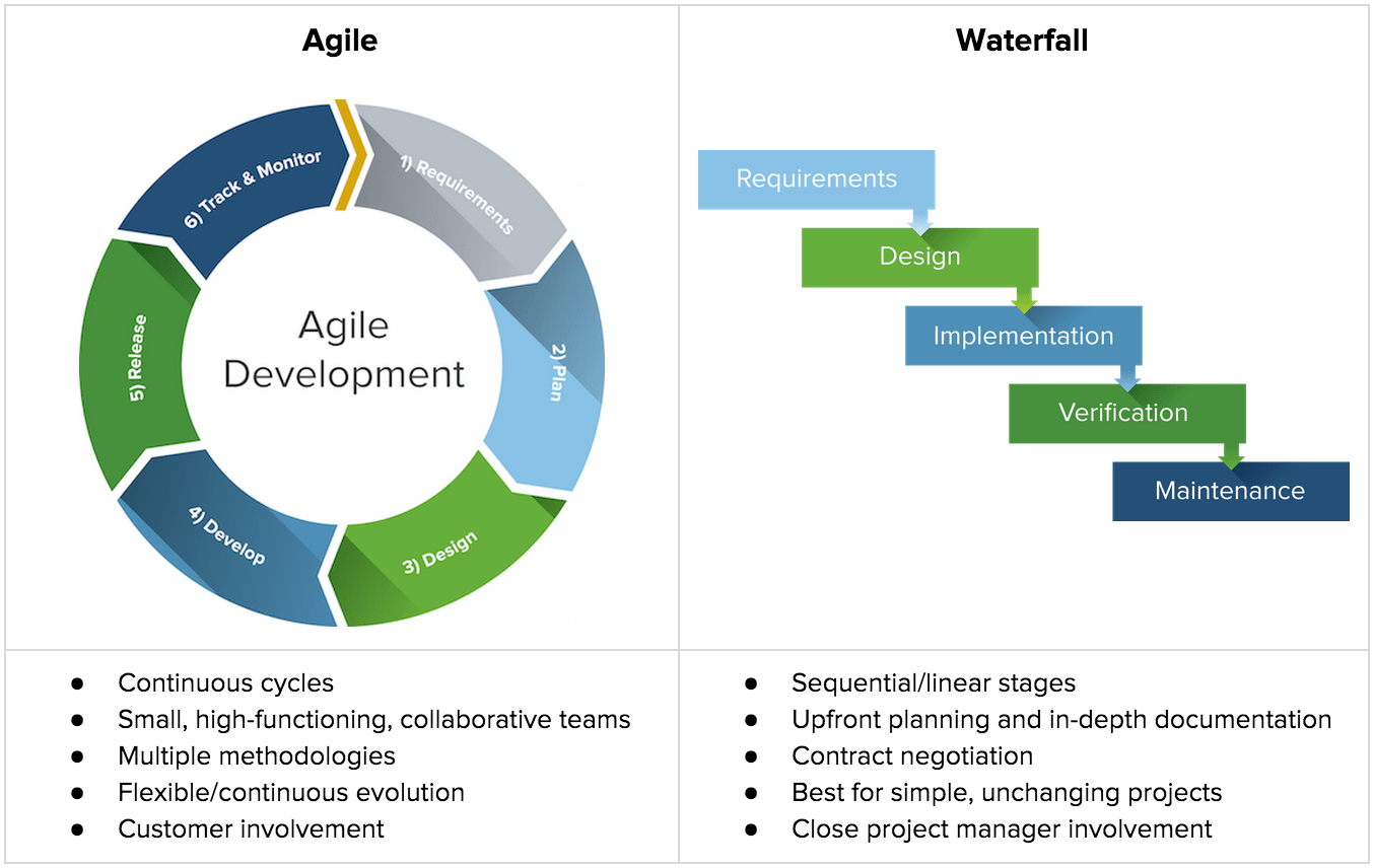 Why It Professionals Need To Learn Agile Project Management