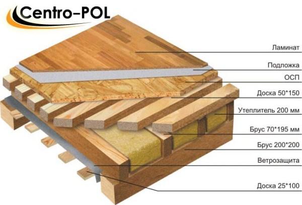 Расстояние между лагами деревянного пола таблица расчета шага