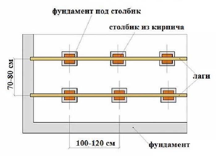 Как сделать традиционные проливные полы в русской бане  личный опыт из первых рук