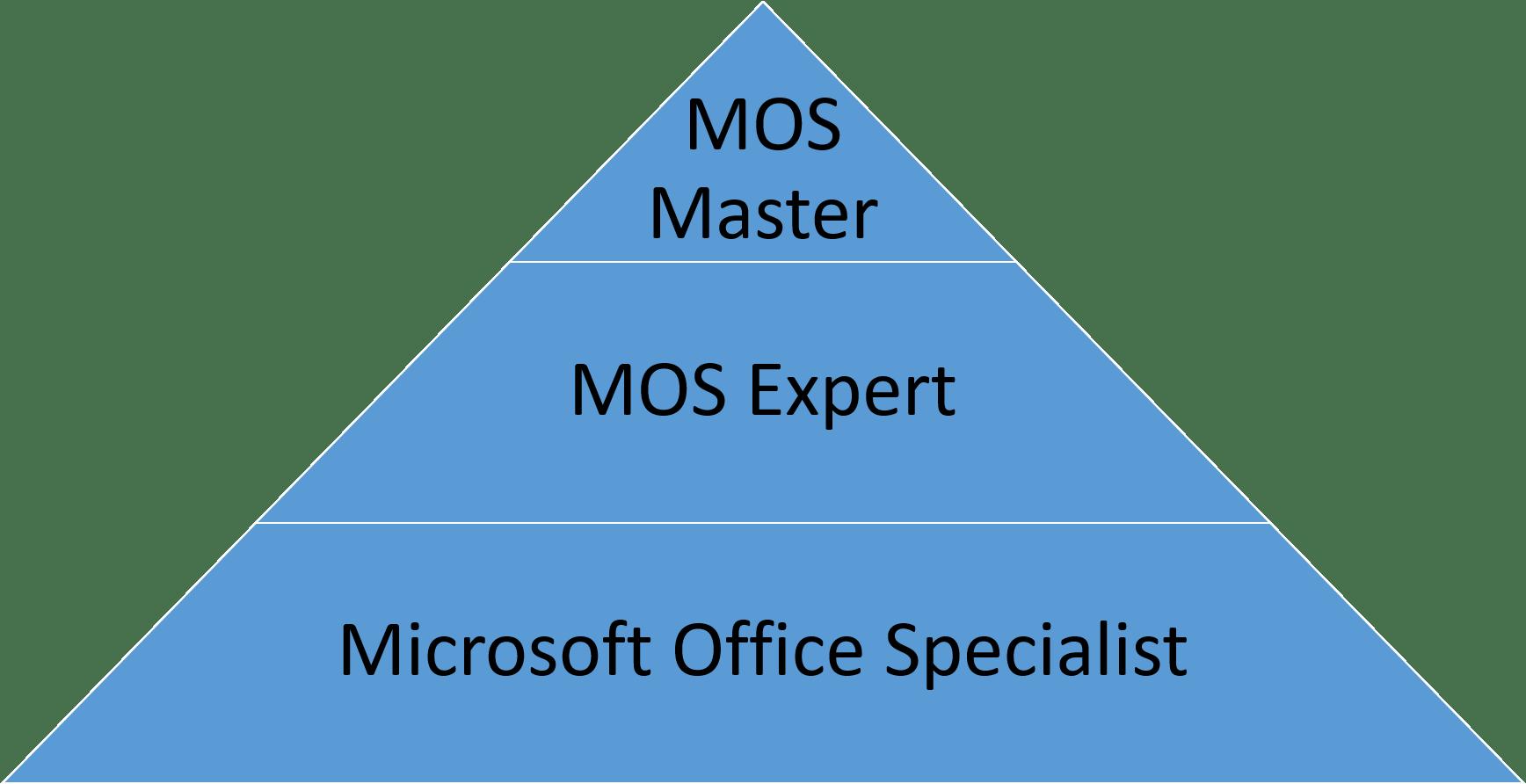 Niveluri de certificare Microsoft Office Specialist