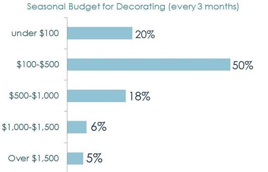 decorating budget
