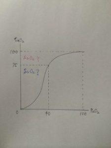 SvO2から分かる酸素解離曲線