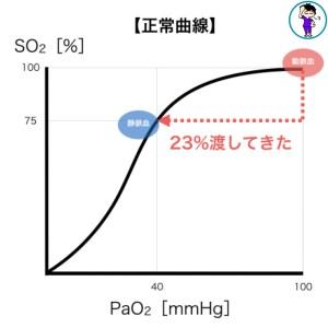 酸素解離曲線,右方移動