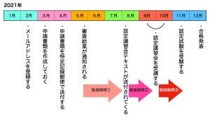 呼吸療法認定士の受験スケジュール表