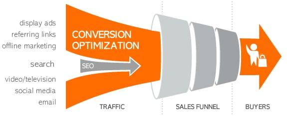 conversion de sitios web