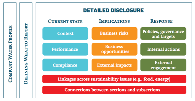 Corporate Water Disclosure Framework diagram