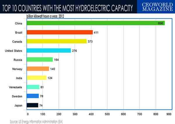 Top 10 Countries That Produce The Most Hydroelectricity ...