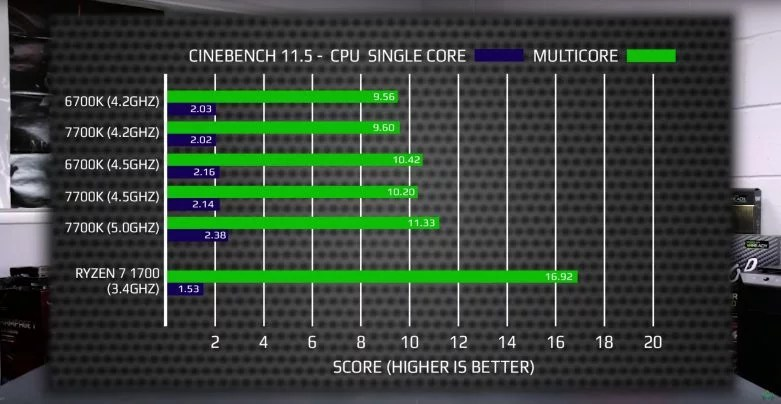 AMD Ryzen 7 Serisi Özellikleri Ve Satış Fiyatı