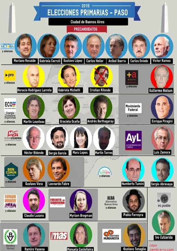 Precandidatos CABA  Elecciones 2015