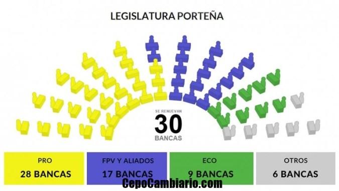 Además de jefe de Gobierno, en las elecciones porteñas se determinó cómo quedará conformada la Legislatura a partir del 10 de diciembre y quiénes dirigirán las comunas. Para el primer caso, de las 60 bancas totales se renovaban 30. Actualmente, el PRO es la primera minoría con 27, seguido del Frente para la Victoria y sus aliados con 17, luego UNEN con 9, y con una banca aparecen Bien Común, Verde al Sur, FIT, MST-Izquierda, Partido Socialista y el Frente Renovador.