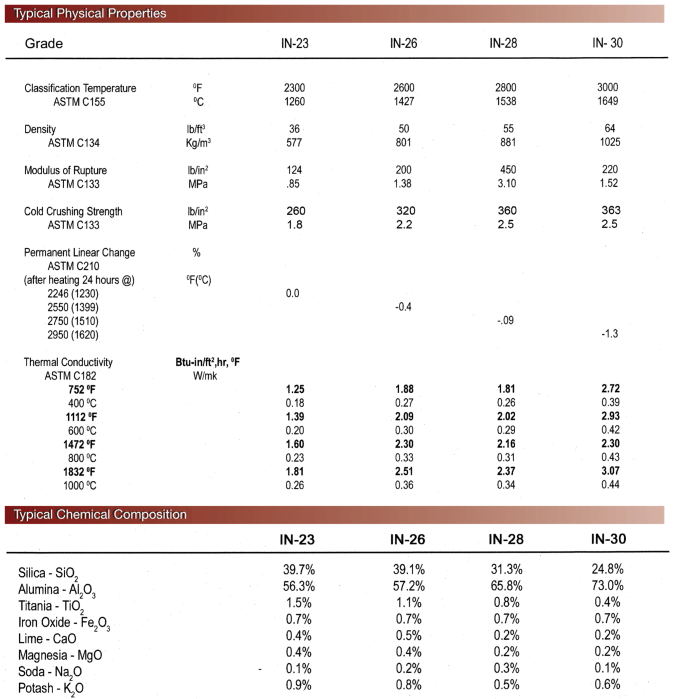 IFB data