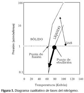 Diagrama de fases del nitrógeno