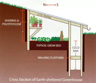 earth sheltered greenhouses ceres