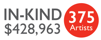 $428,308 in In-Kind for 359 Artists