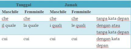 Italia tabel pronome relativo