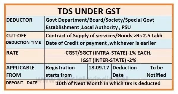 Most Important Due date Calendar ( TDS, GST)
