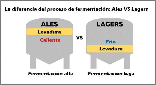 Procesos de fermentación Ale VS Lager
