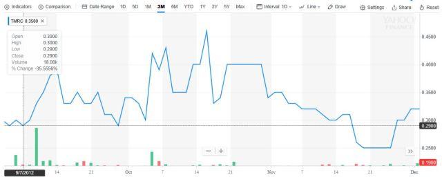 small cap investor relations