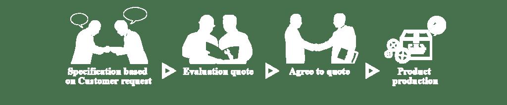 OEM / ODM Customization Flow