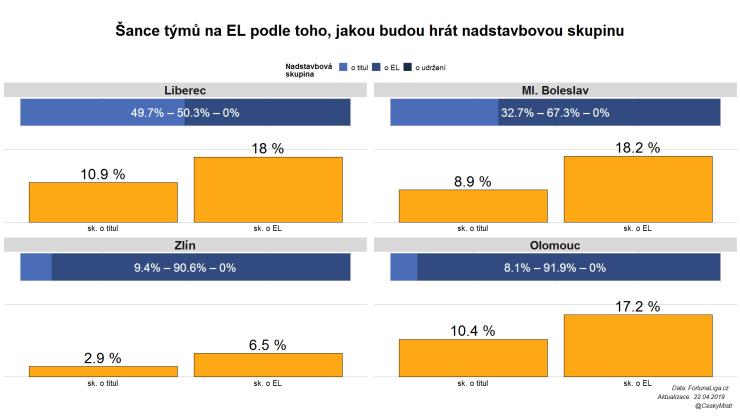 Šance na EL, kdyby zápas Liberce se Slováckem skončil remízou